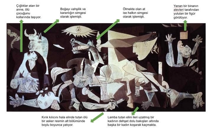 Guernica Pablo Picasso 1937