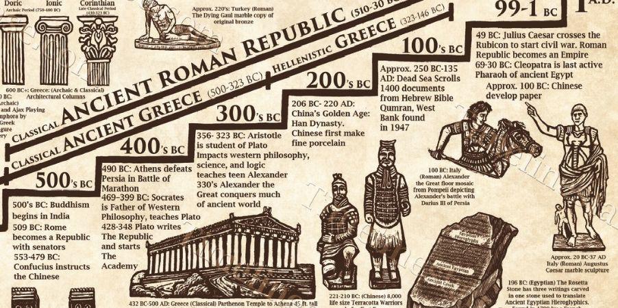 arkeoloji tarihi