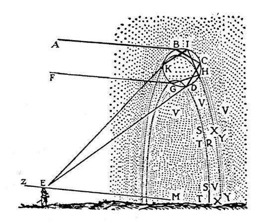 descartes optik kanunlari