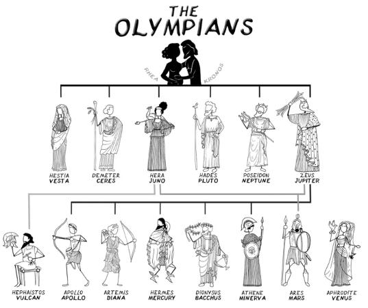 olimposlular