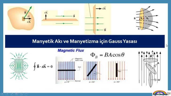 gauss manyetizma
